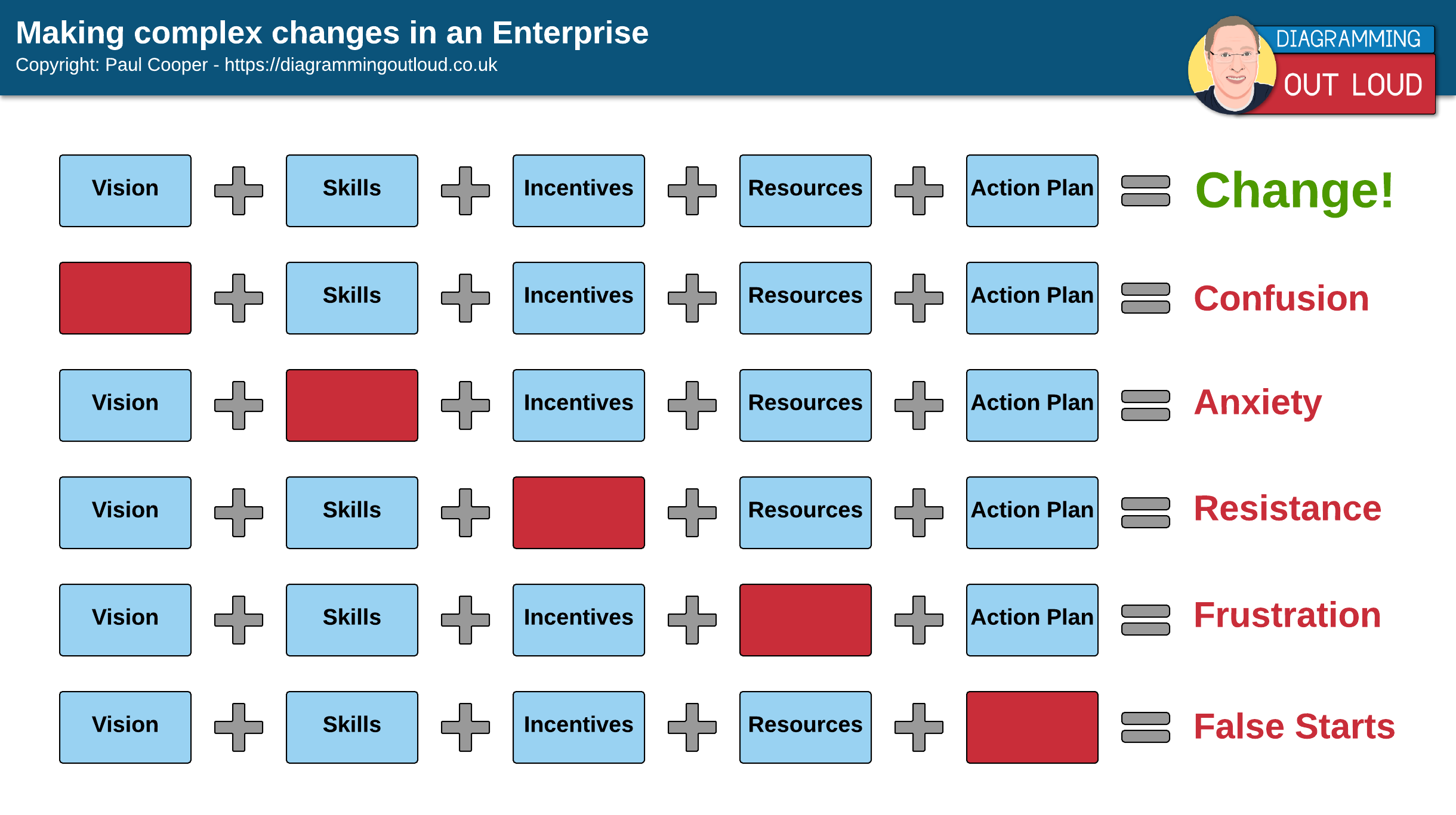 Managing Change in the Enterprise